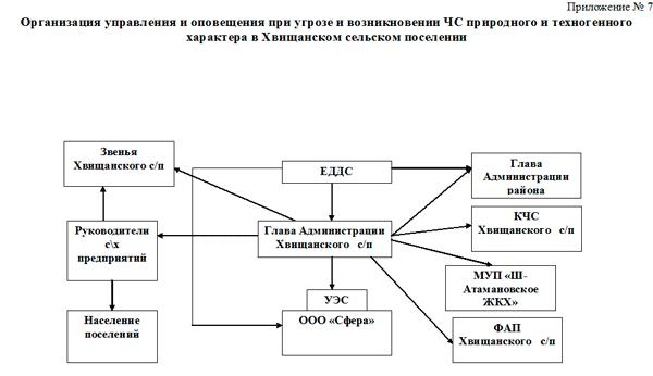 схема оповещения работников организации по го и чс образец - фото 6